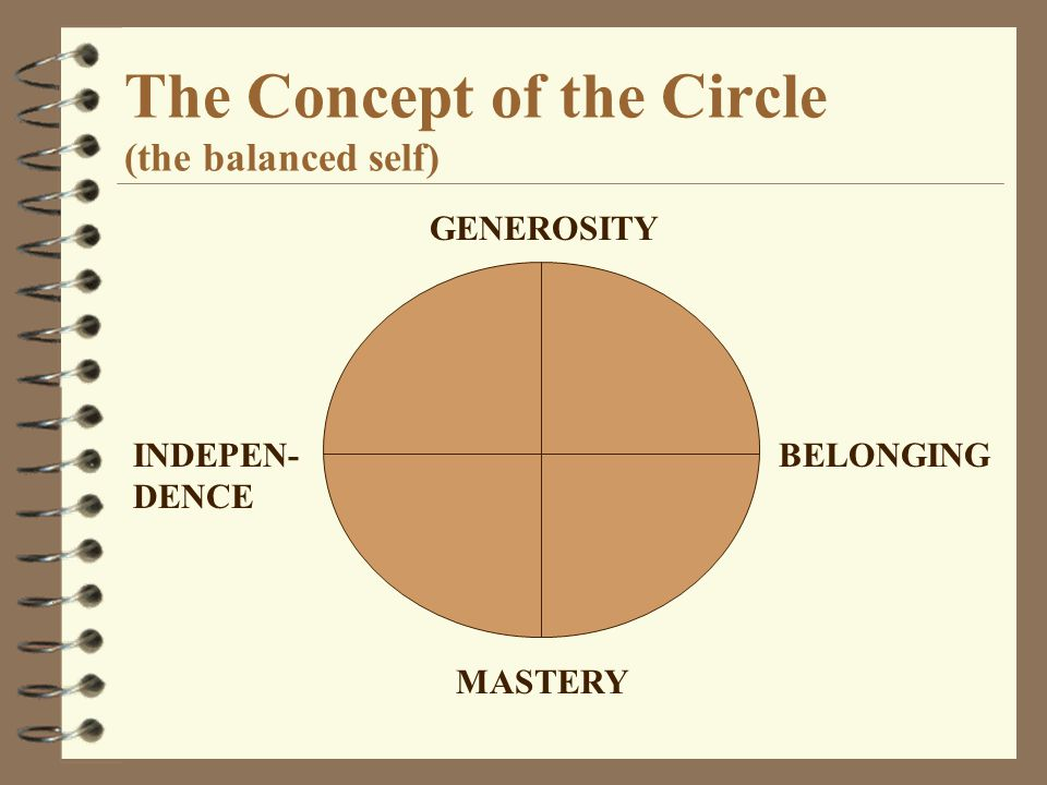 The Concept of the Circle (the balanced self)