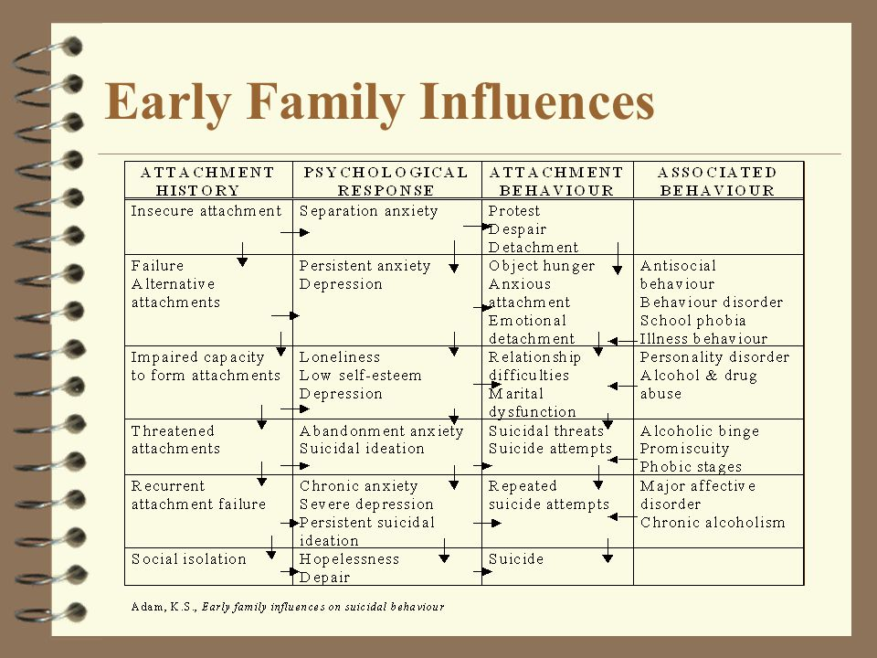 Early Family Influences