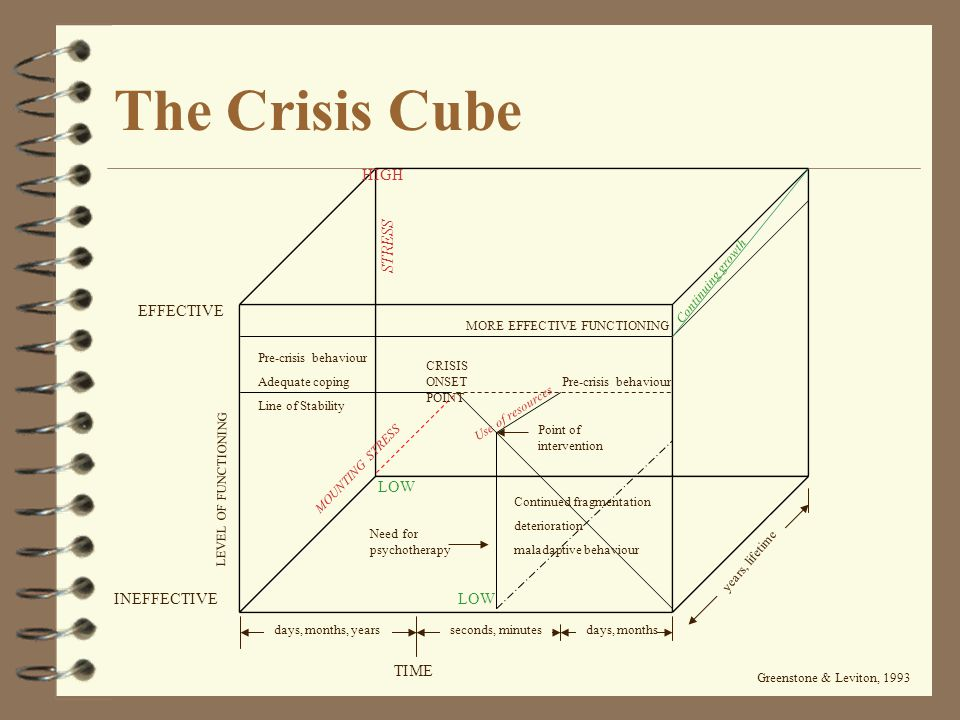 The Crisis Cube HIGH STRESS EFFECTIVE LOW INEFFECTIVE LOW TIME