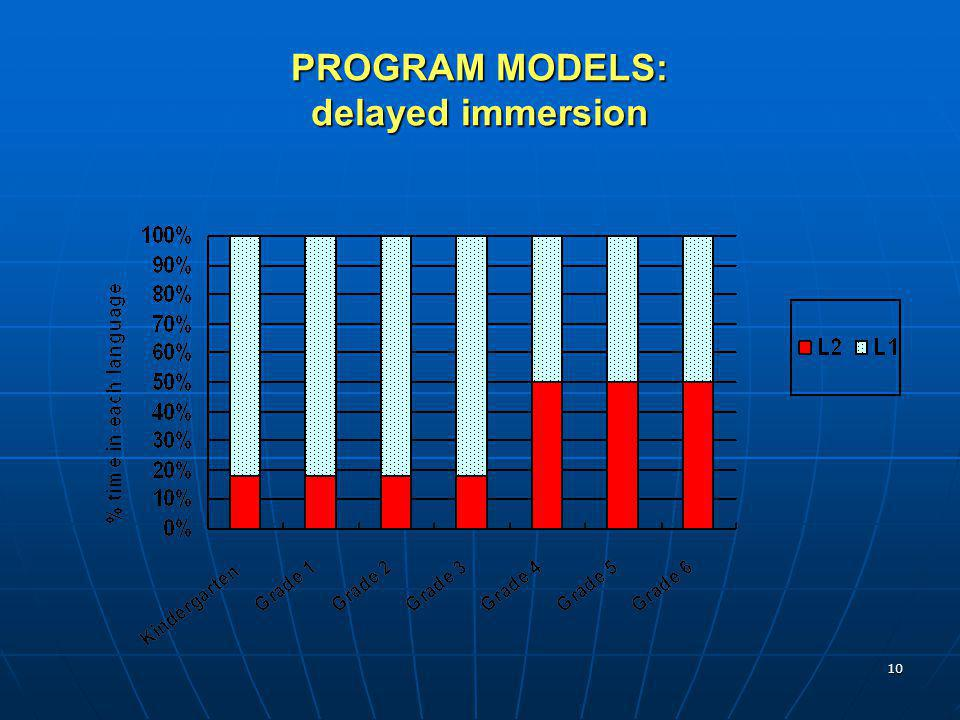 PROGRAM MODELS: delayed immersion
