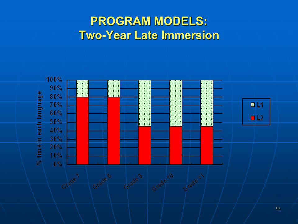 PROGRAM MODELS: Two-Year Late Immersion