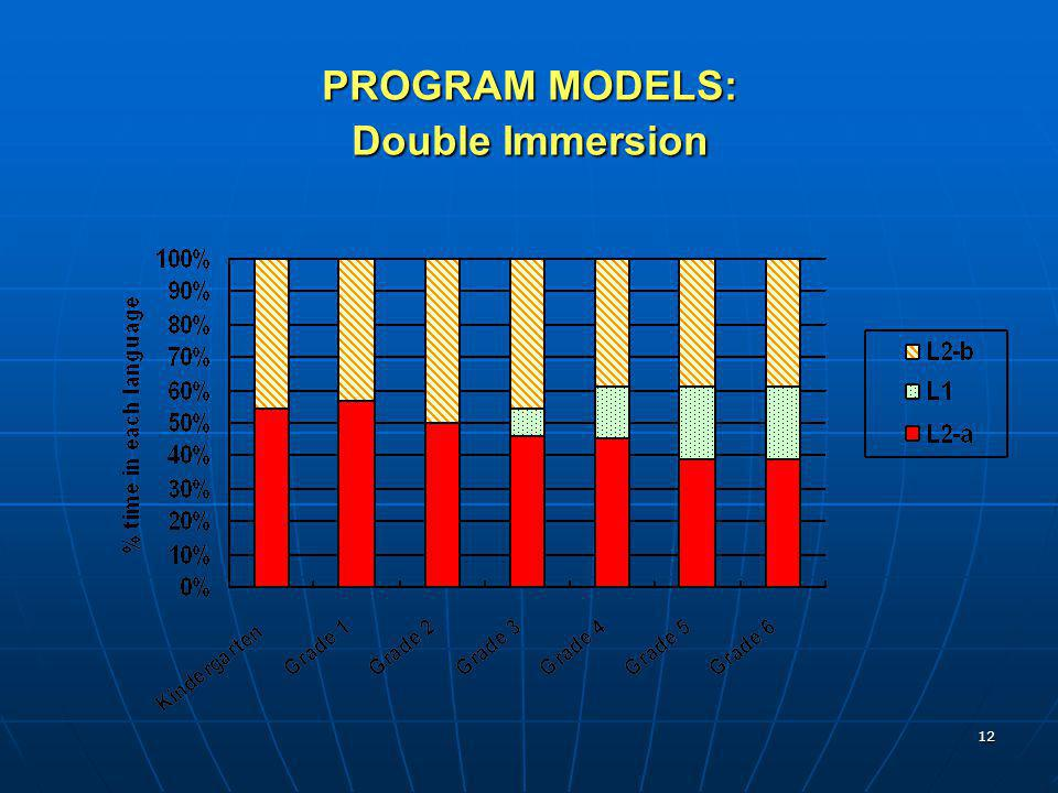PROGRAM MODELS: Double Immersion