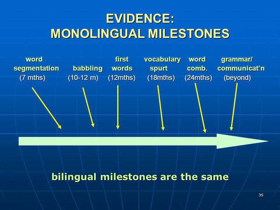 EVIDENCE: MONOLINGUAL MILESTONES