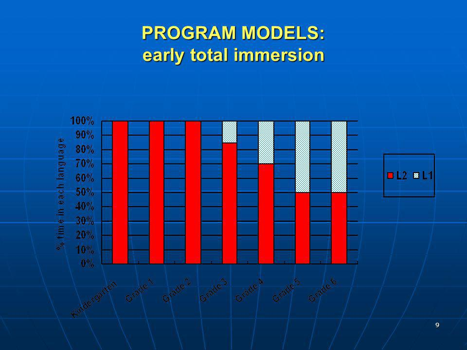 PROGRAM MODELS: early total immersion