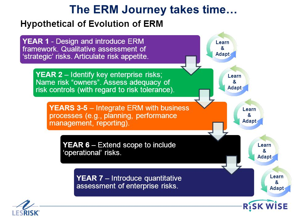 The ERM Journey takes time…