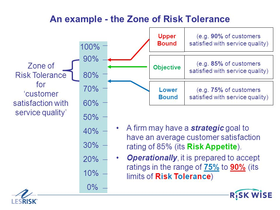 An example - the Zone of Risk Tolerance