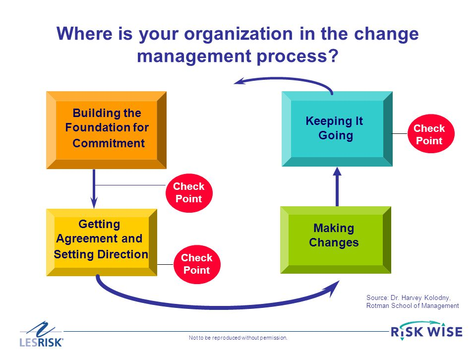 Where is your organization in the change management process