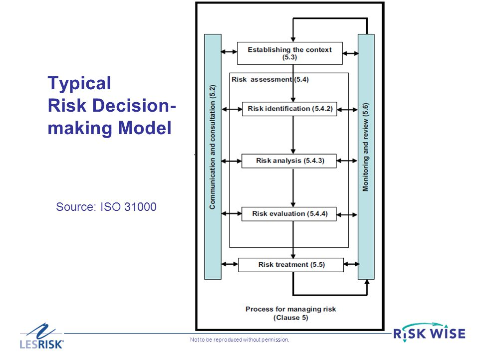 Typical Risk Decision-making Model