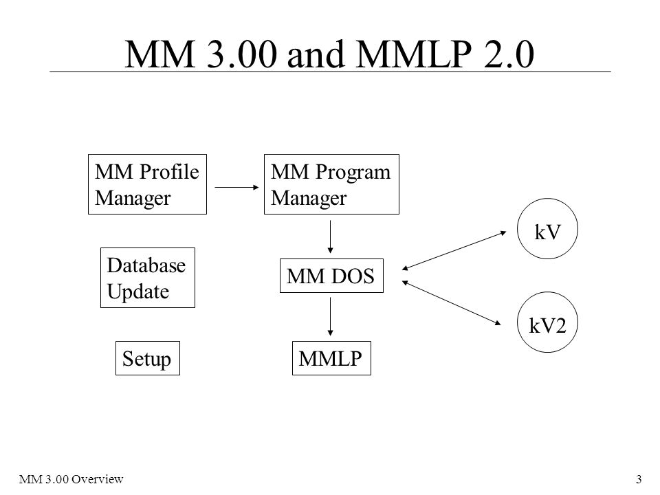 MM 3.00 and MMLP 2.0 MM Profile Manager MM Program Manager kV Database
