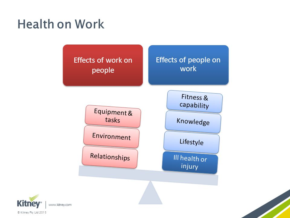 Health on Work Effects of work on people Effects of people on work