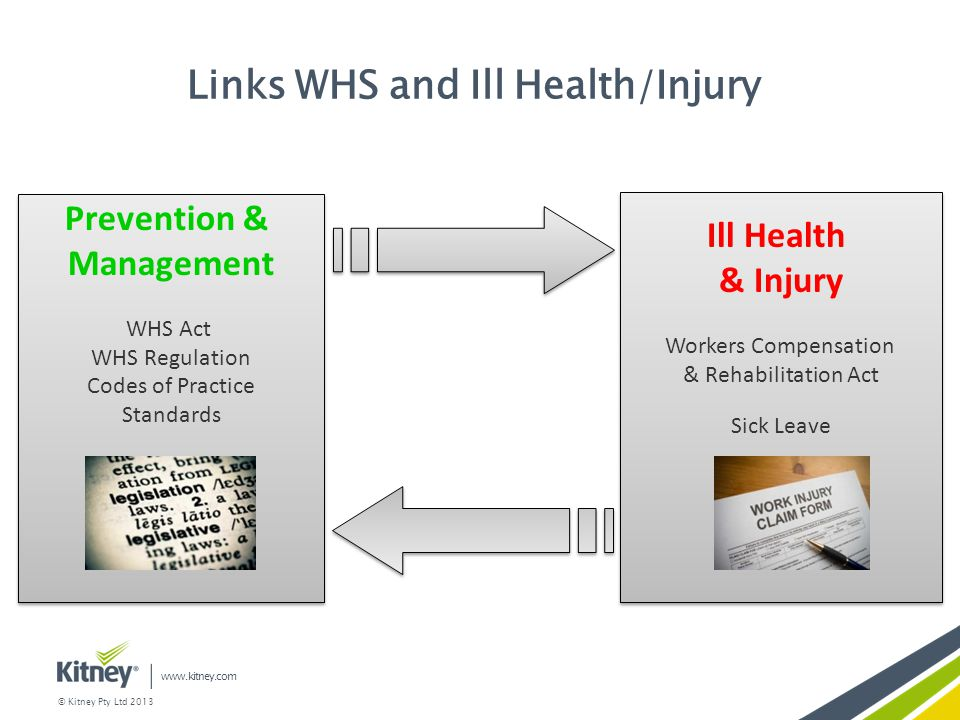 Links WHS and Ill Health/Injury