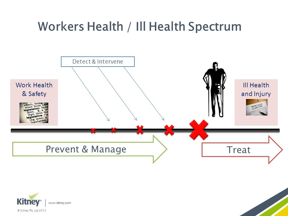 Workers Health / Ill Health Spectrum