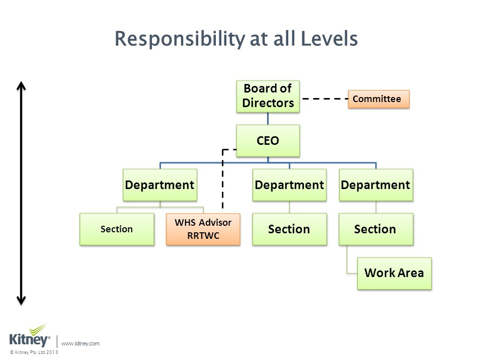 Responsibility at all Levels