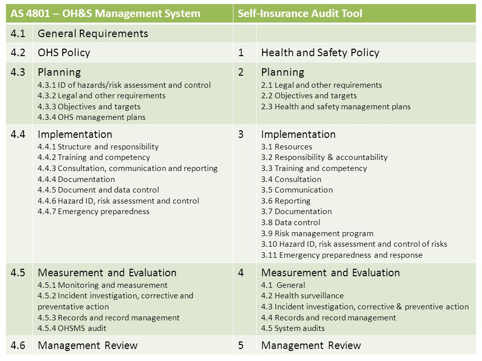 AS 4801 – OH&S Management System Self-Insurance Audit Tool 4.1