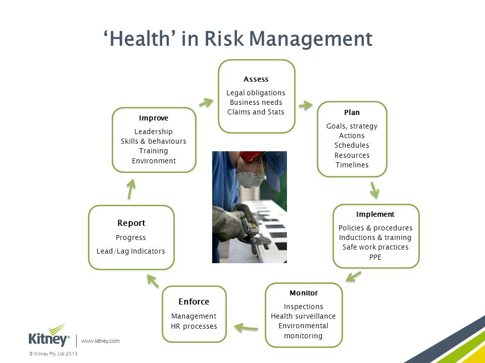 'Health' in Risk Management