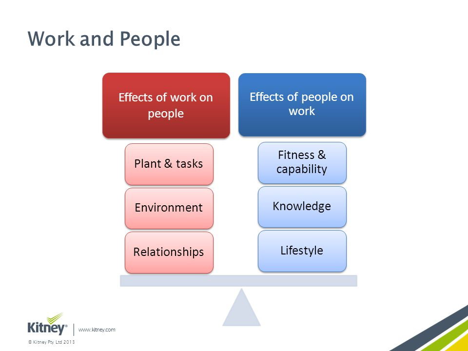Work and People Effects of work on people Effects of people on work