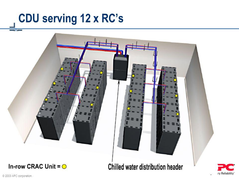 CDU serving 12 x RC's