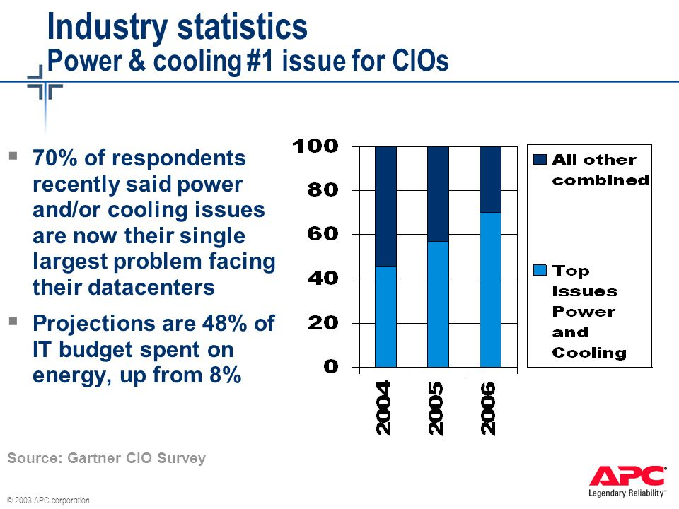 Industry statistics Power & cooling #1 issue for CIOs