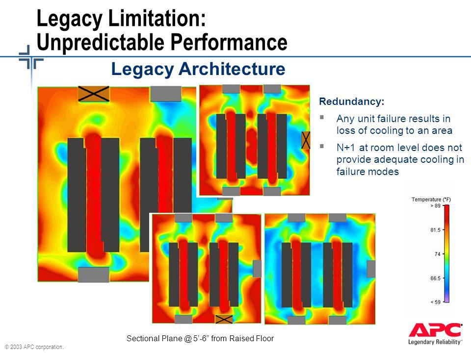 Legacy Limitation: Unpredictable Performance