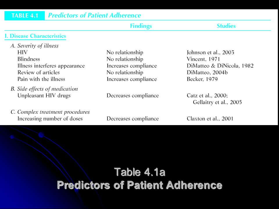 Table 4.1a Predictors of Patient Adherence