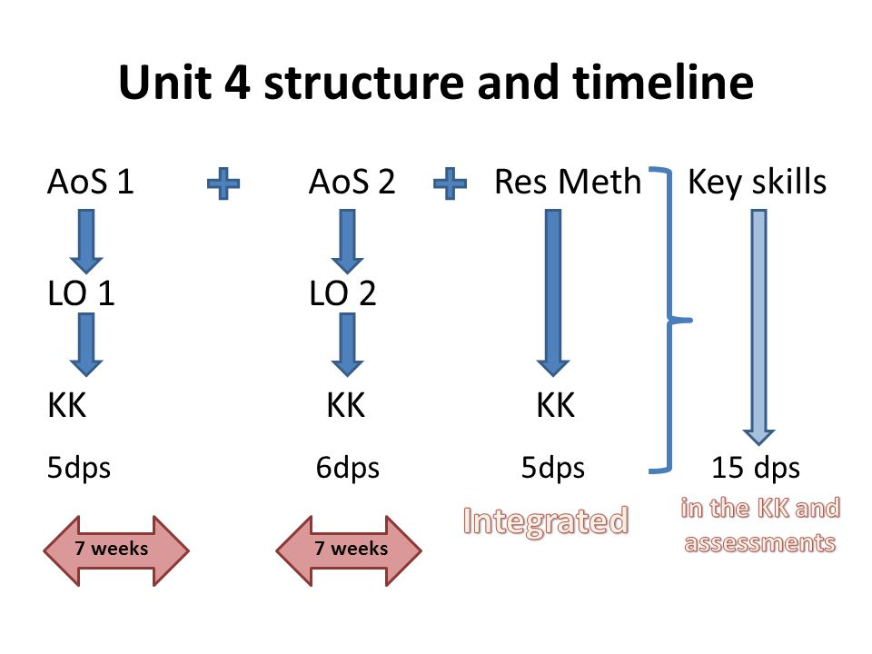 Unit 4 structure and timeline