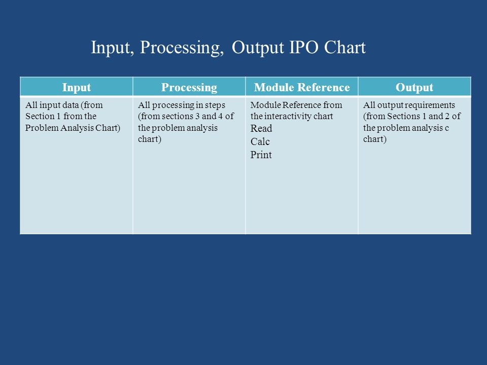 Input, Processing, Output IPO Chart