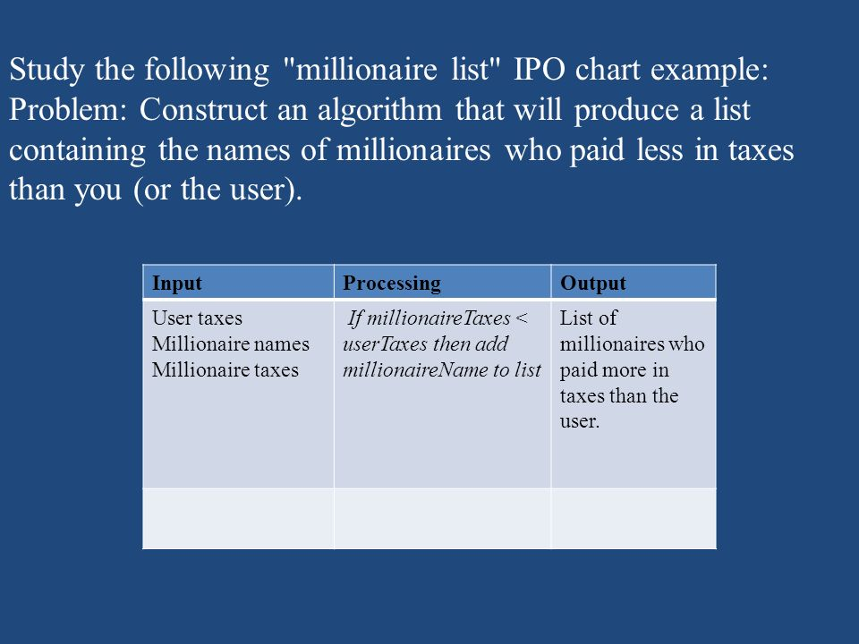 Study the following millionaire list IPO chart example: Problem: Construct an algorithm that will produce a list containing the names of millionaires who paid less in taxes than you (or the user).