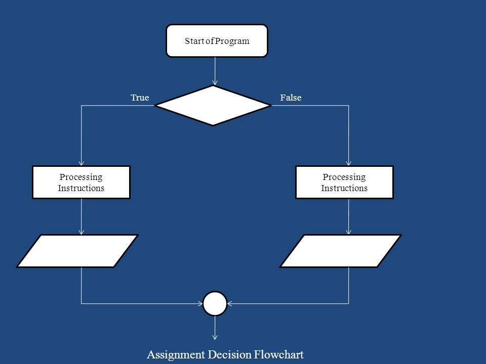 Assignment Decision Flowchart