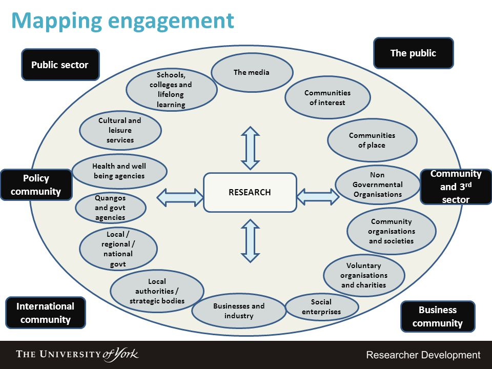 Mapping engagement The public Public sector Community and 3rd sector