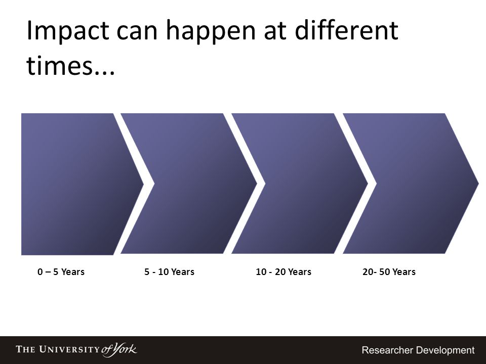 Impact can happen at different times...