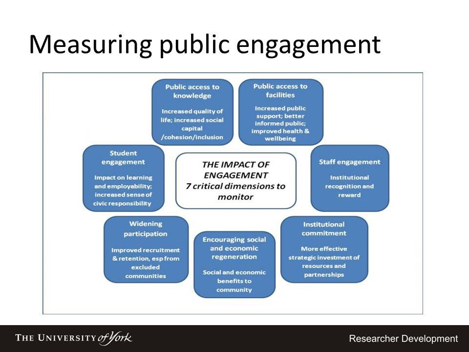 Measuring public engagement