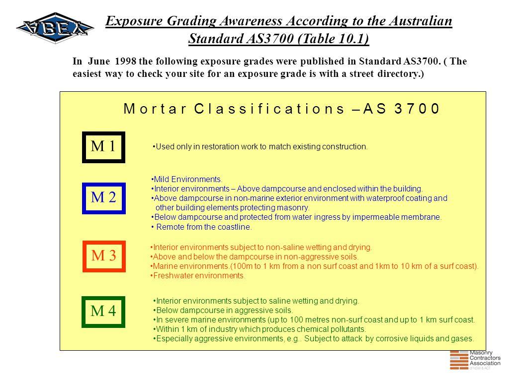 Exposure Grading Awareness According to the Australian Standard AS3700 (Table 10.1)