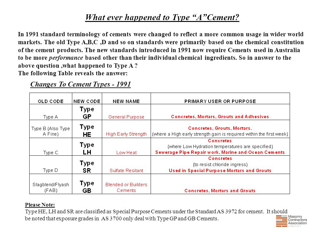 What ever happened to Type A Cement Changes To Cement Types - 1991