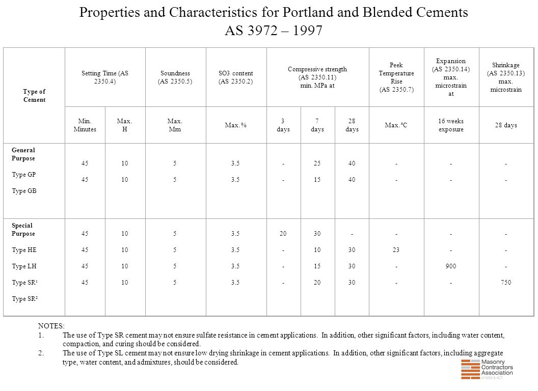 Properties and Characteristics for Portland and Blended Cements AS 3972 – 1997