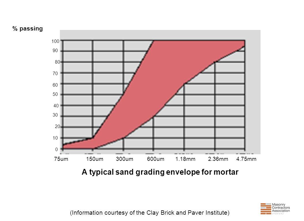 A typical sand grading envelope for mortar