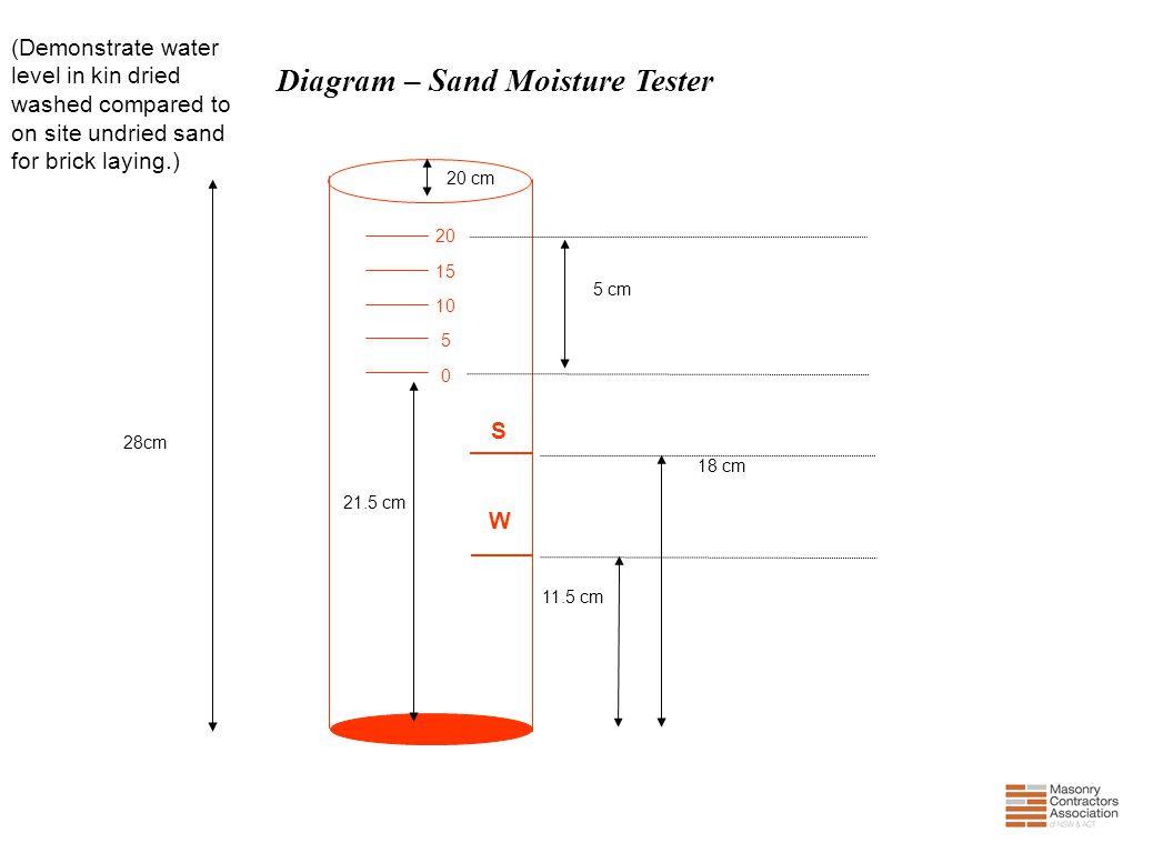 Diagram – Sand Moisture Tester