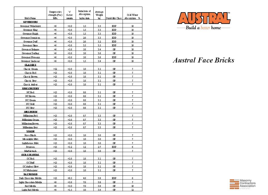 Austral Face Bricks