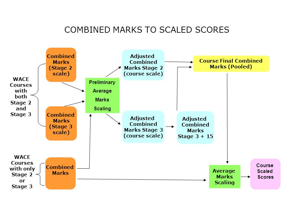 COMBINED MARKS TO SCALED SCORES