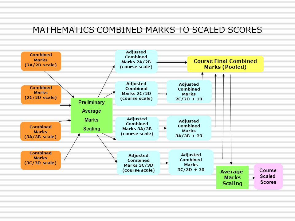 MATHEMATICS COMBINED MARKS TO SCALED SCORES
