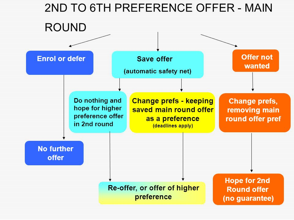 2ND TO 6TH PREFERENCE OFFER - MAIN ROUND