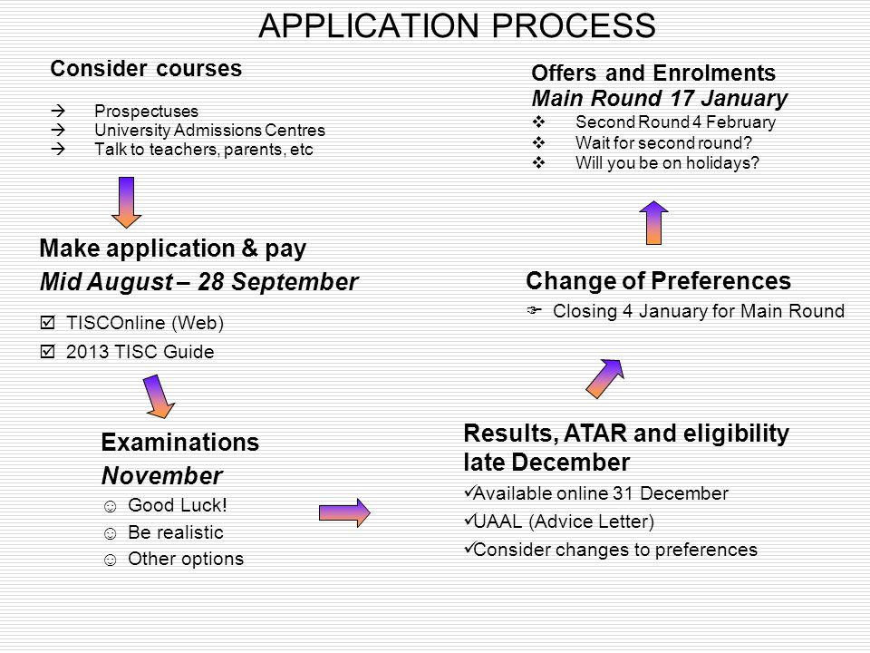 APPLICATION PROCESS Make application & pay Mid August – 28 September