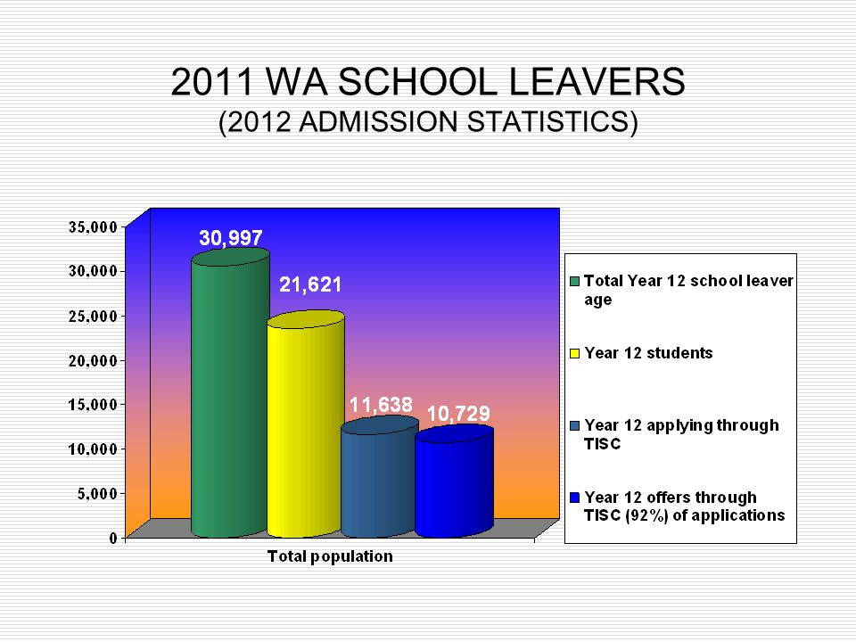 2011 WA SCHOOL LEAVERS (2012 ADMISSION STATISTICS)