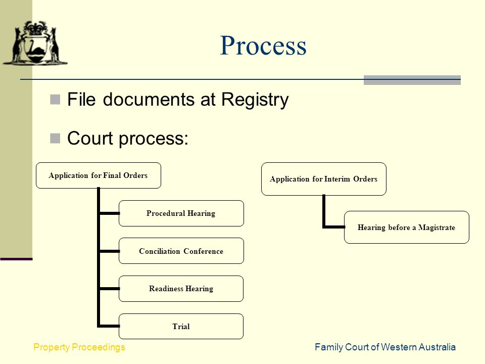 Process File documents at Registry Court process: Property Proceedings