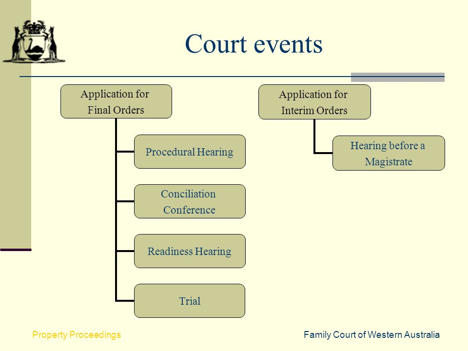 Court events Property Proceedings Family Court of Western Australia