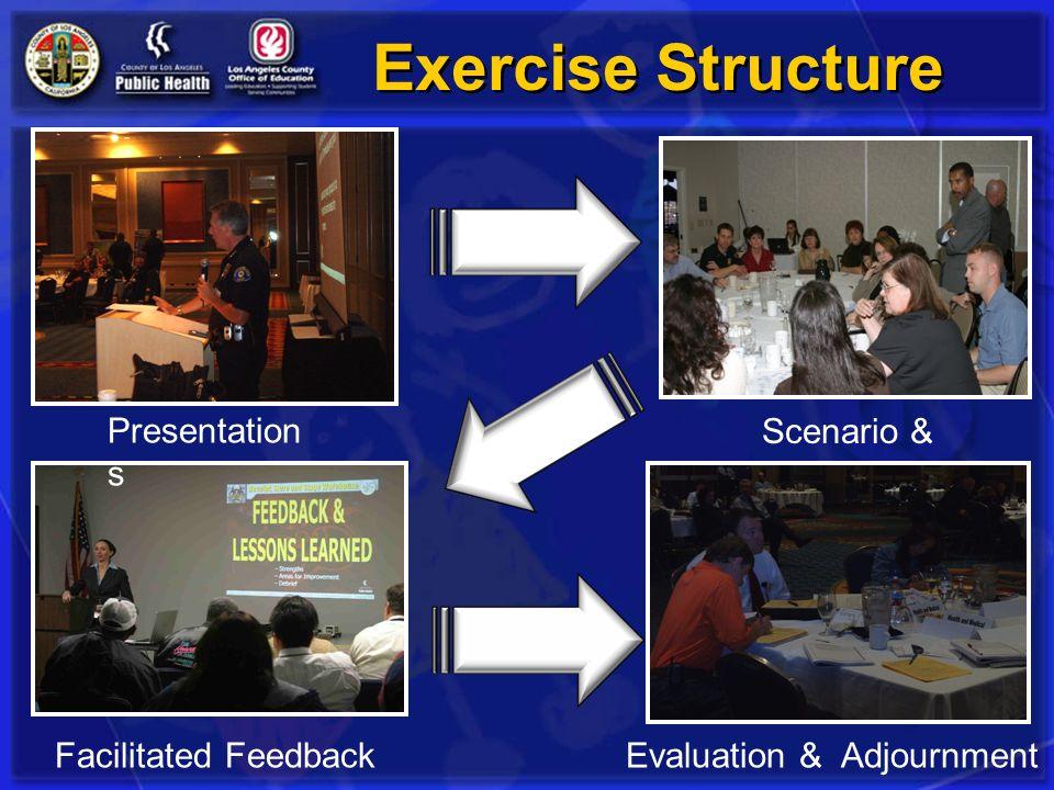 Exercise Structure Presentations Scenario & Discussion