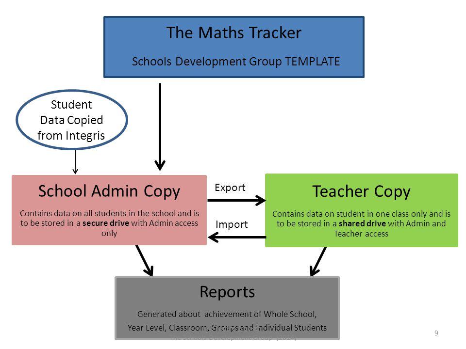 Schools Development Group TEMPLATE