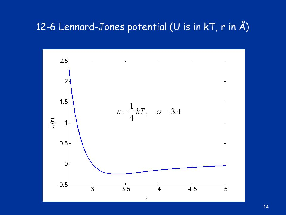 12-6 Lennard-Jones potential (U is in kT, r in Å)