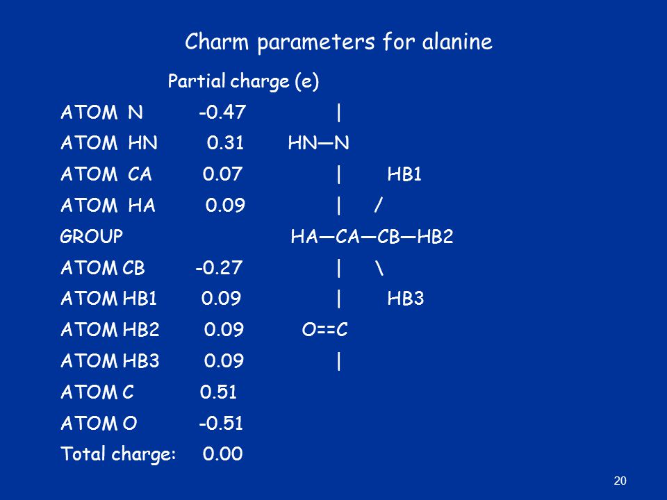 Charm parameters for alanine