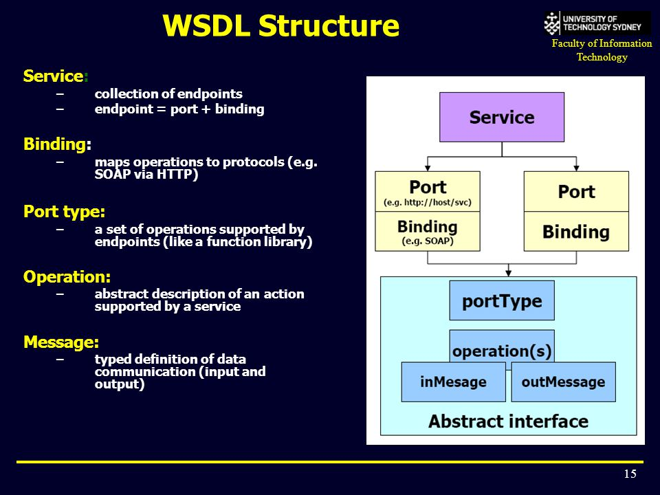WSDL Structure Service: Binding: Port type: Operation: Message: