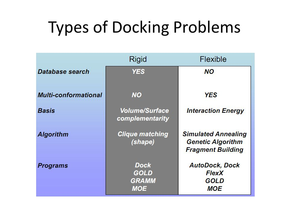 Types of Docking Problems